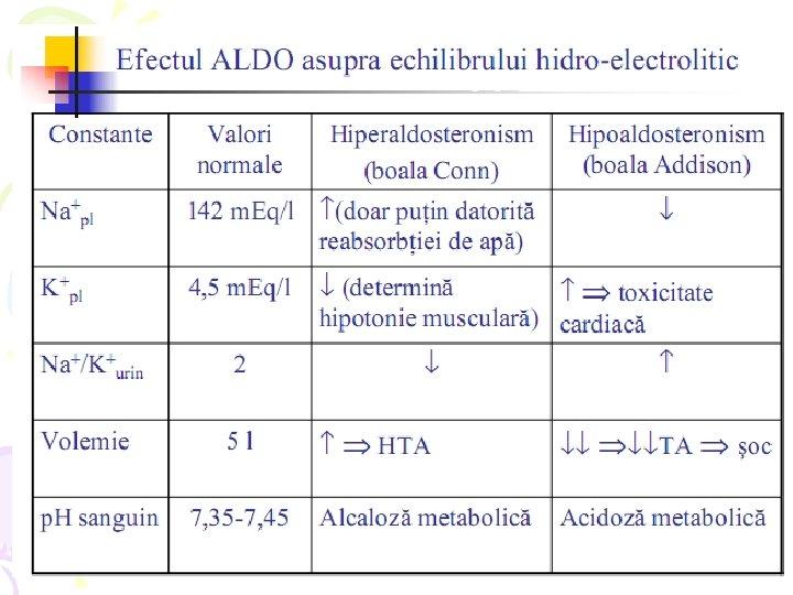 Boala Addison - de ce și cum se dezvoltă ipocorticismul?