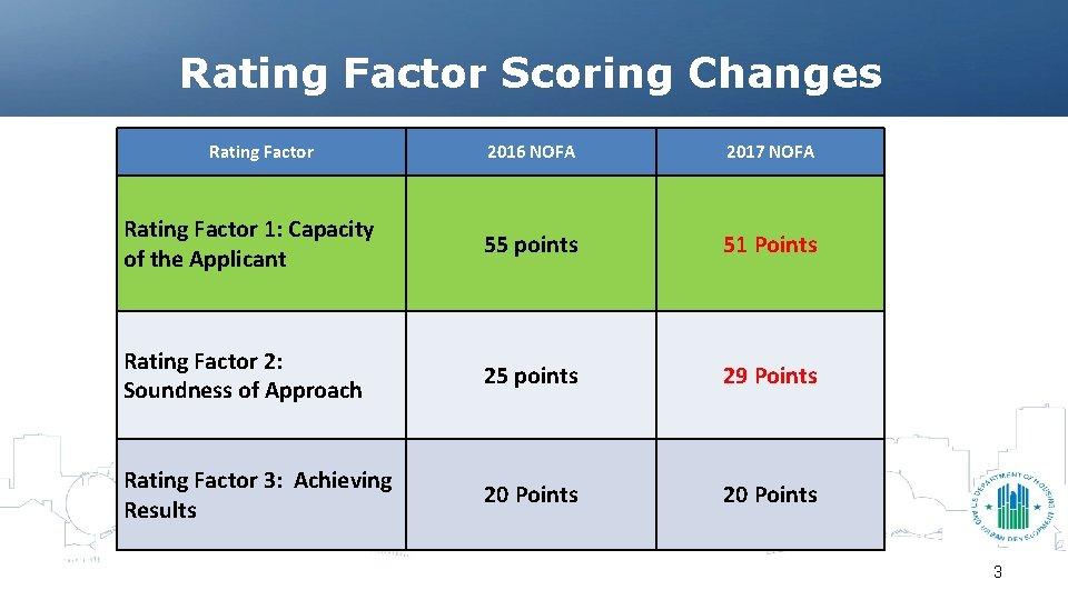 Rating Factor Scoring Changes Rating Factor 2016 NOFA 2017 NOFA Rating Factor 1: Capacity