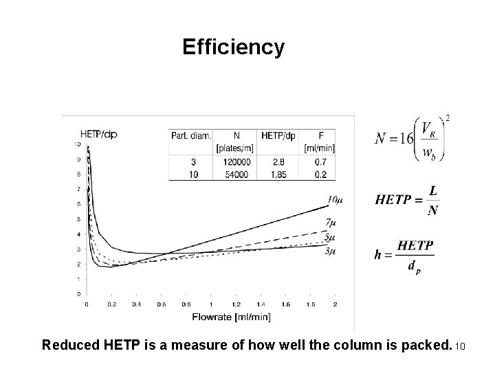 Efficiency Reduced HETP is a measure of how well the column is packed. 10