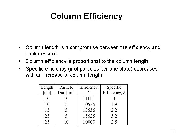 Column Efficiency • Column length is a compromise between the efficiency and backpressure •
