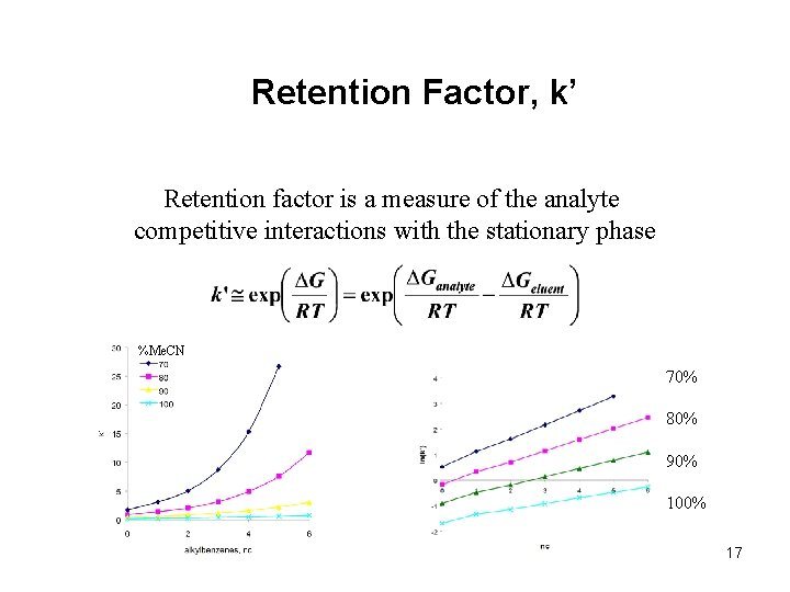 Retention Factor, k' Retention factor is a measure of the analyte competitive interactions with
