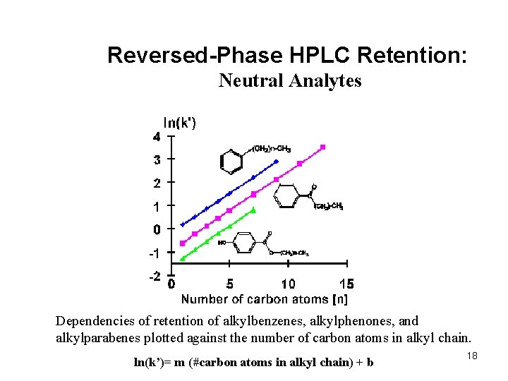 Reversed-Phase HPLC Retention: Neutral Analytes Dependencies of retention of alkylbenzenes, alkylphenones, and alkylparabenes plotted