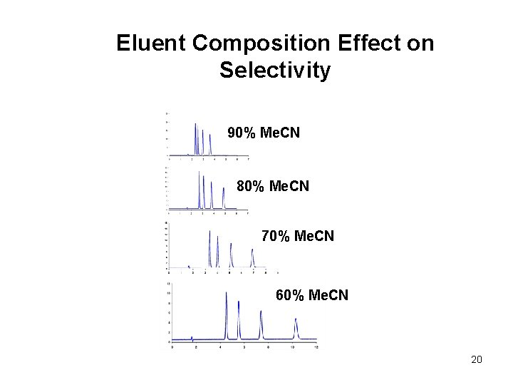 Eluent Composition Effect on Selectivity 90% Me. CN 80% Me. CN 70% Me. CN