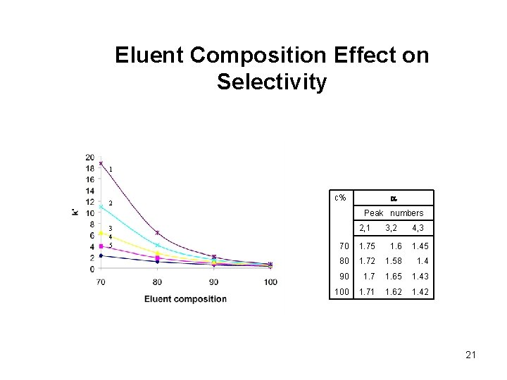 Eluent Composition Effect on Selectivity 1 2 a c% Peak numbers 3 4 5
