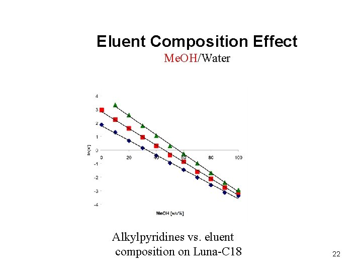 Eluent Composition Effect Me. OH/Water Alkylpyridines vs. eluent composition on Luna-C 18 22