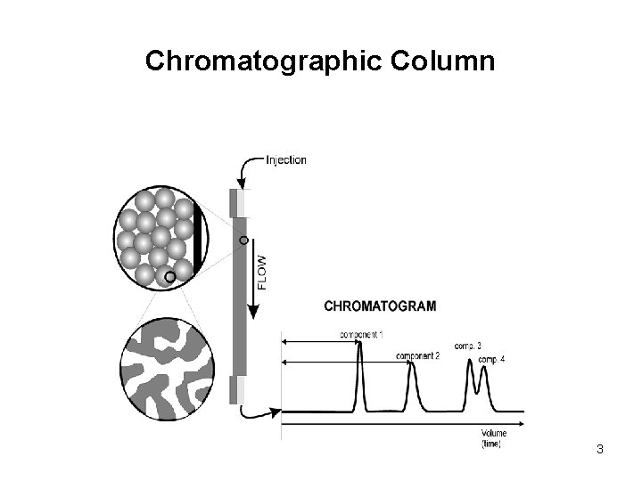 Chromatographic Column 3