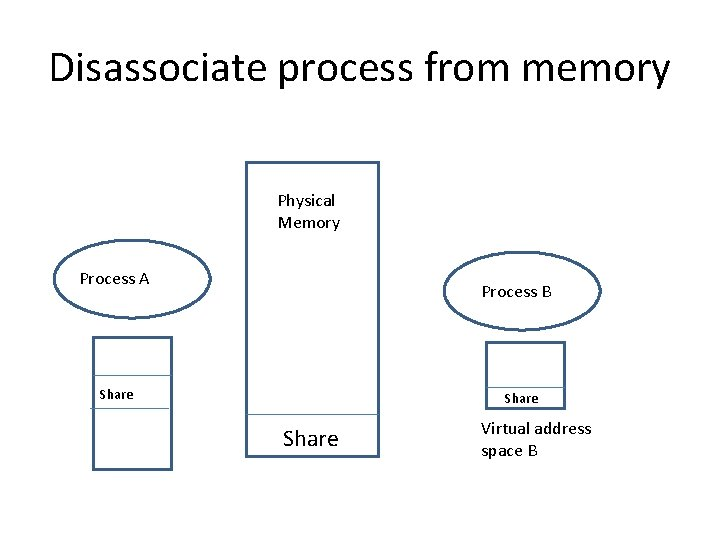 Disassociate process from memory Physical Memory Process A Process B Share Virtual address space