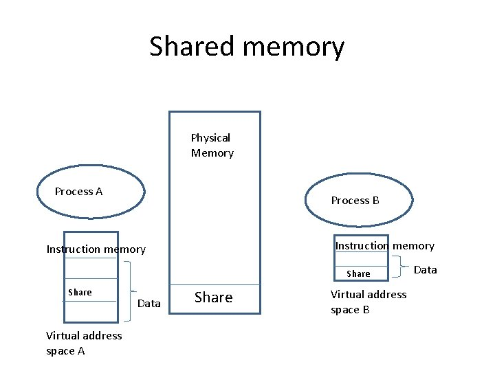 Shared memory Physical Memory Process A Process B Instruction memory Share Virtual address space