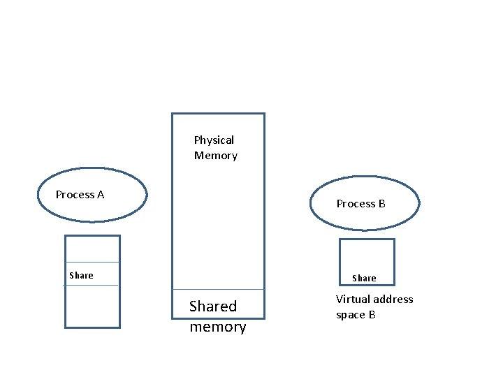 Physical Memory Process A Process B Shared memory Virtual address space B