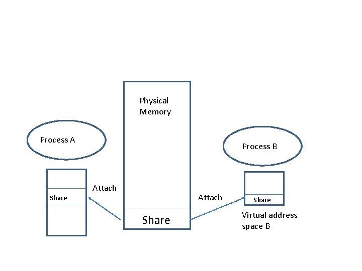 Physical Memory Process A Share Process B Attach Share Virtual address space B
