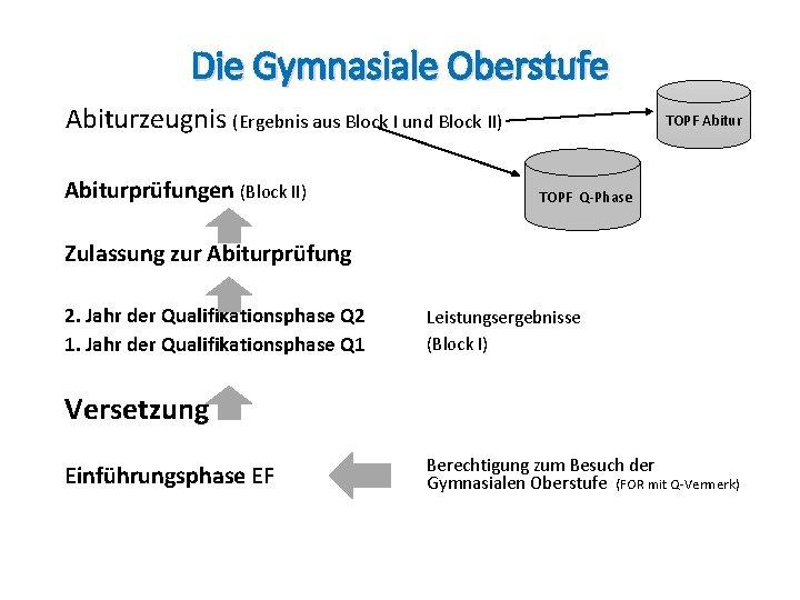 Die Gymnasiale Oberstufe Abiturzeugnis (Ergebnis aus Block I und Block II) Abiturprüfungen (Block II)