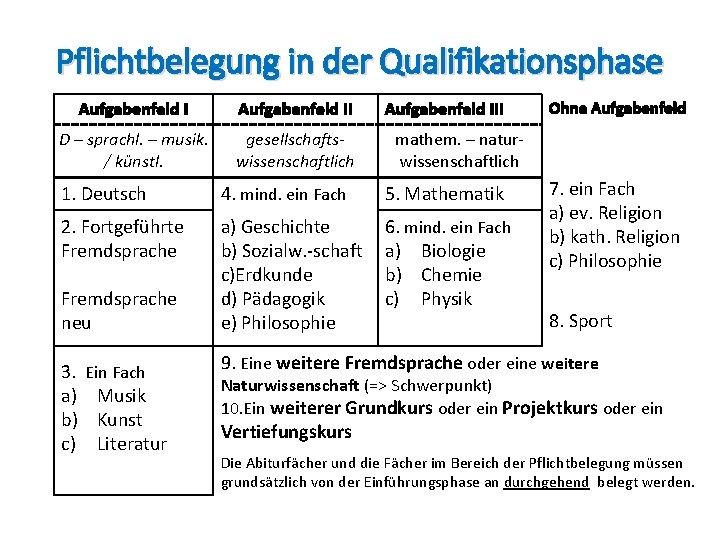 Pflichtbelegung in der Qualifikationsphase Aufgabenfeld II D – sprachl. – musik. / künstl. gesellschaftswissenschaftlich