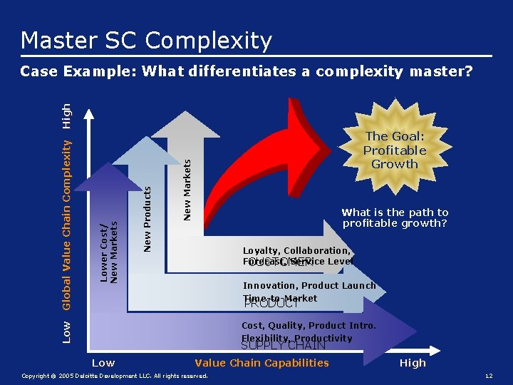 Master SC Complexity The Goal: Profitable Growth New Markets New Products Lower Cost/ New