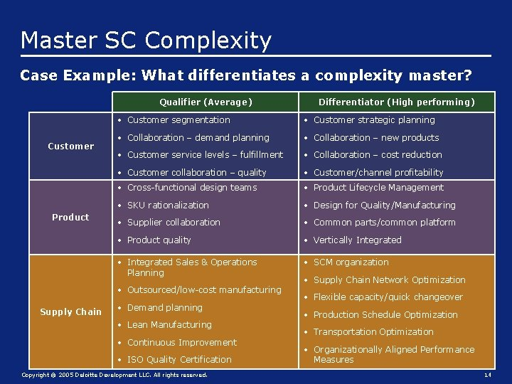 Master SC Complexity Case Example: What differentiates a complexity master? Qualifier (Average) Customer Product