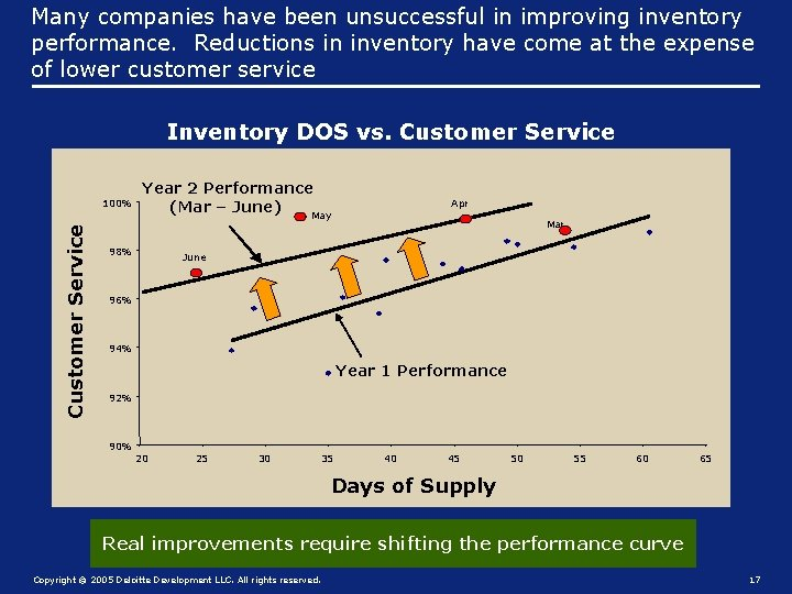Many companies have been unsuccessful in improving inventory performance. Reductions in inventory have come