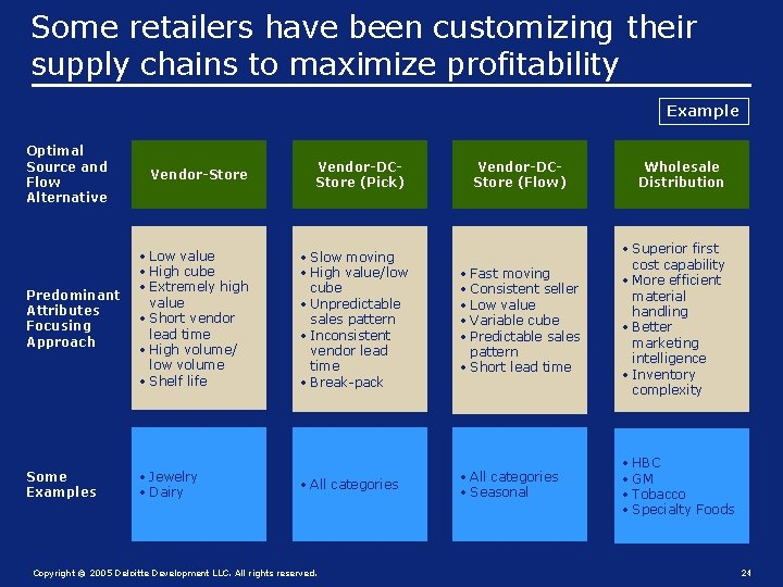 Some retailers have been customizing their supply chains to maximize profitability Example Optimal Source