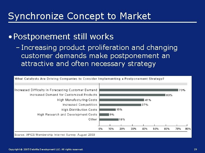 Synchronize Concept to Market • Postponement still works – Increasing product proliferation and changing