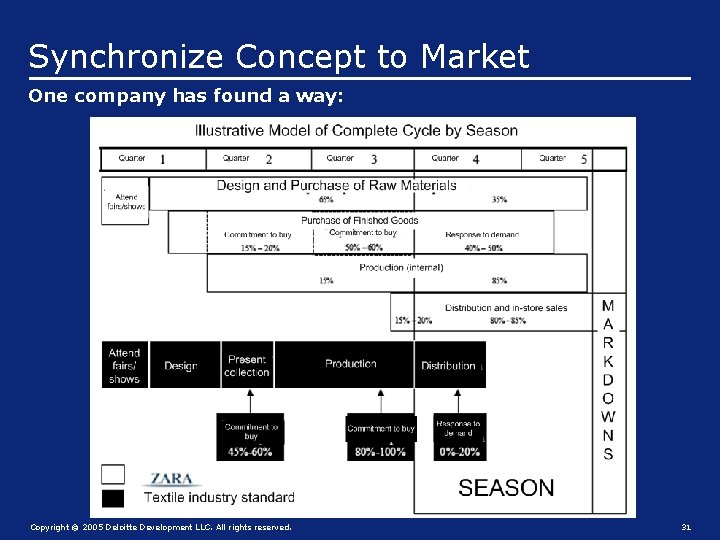 Synchronize Concept to Market One company has found a way: Copyright © 2005 Deloitte