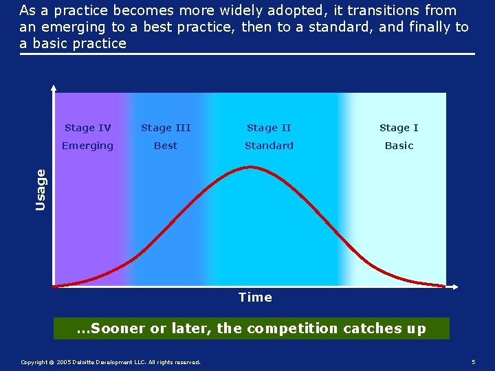 As a practice becomes more widely adopted, it transitions from an emerging to a
