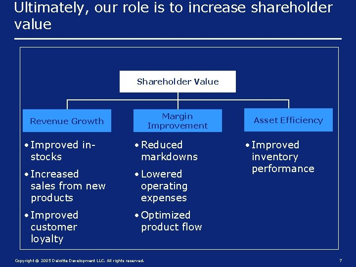Ultimately, our role is to increase shareholder value Shareholder Value Margin Improvement Revenue Growth