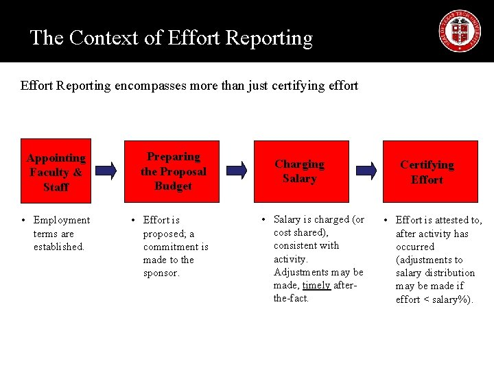 The Context of Effort Reporting encompasses more than just certifying effort Appointing Faculty &