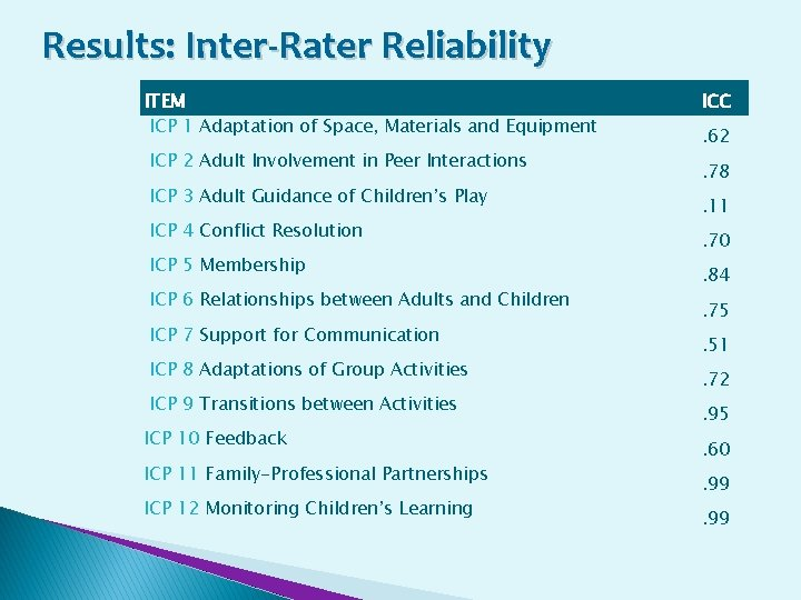 Results: Inter-Rater Reliability ITEM ICP 1 Adaptation of Space, Materials and Equipment ICP 2
