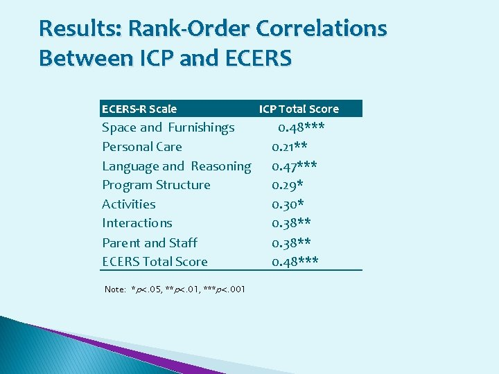 Results: Rank-Order Correlations Between ICP and ECERS-R Scale Space and Furnishings Personal Care Language