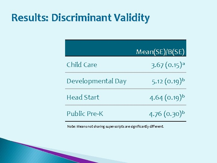 Results: Discriminant Validity Mean(SE)/B(SE) Child Care 3. 67 (0. 15)a Developmental Day 5. 12
