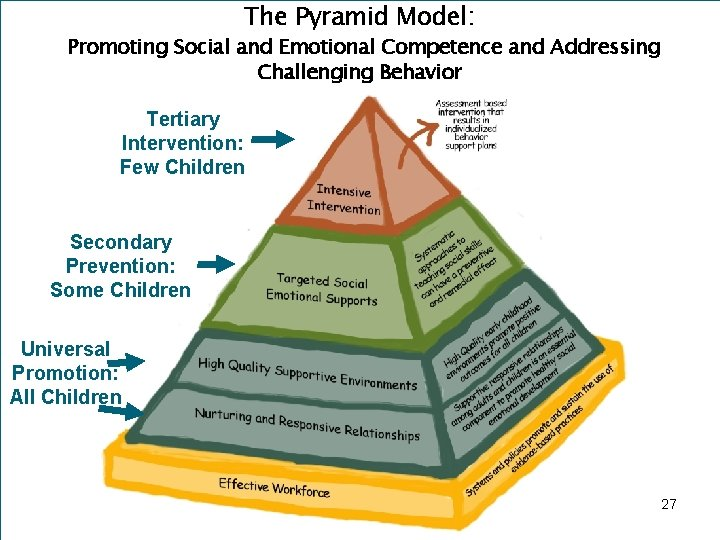 The Pyramid Model: Promoting Social and Emotional Competence and Addressing Challenging Behavior Tertiary Intervention: