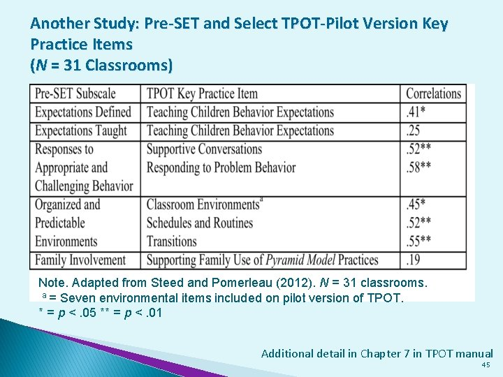 Another Study: Pre-SET and Select TPOT-Pilot Version Key Practice Items (N = 31 Classrooms)