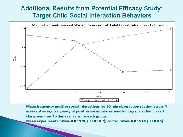 Additional Results from Potential Efficacy Study: Target Child Social Interaction Behaviors Mean frequency positive