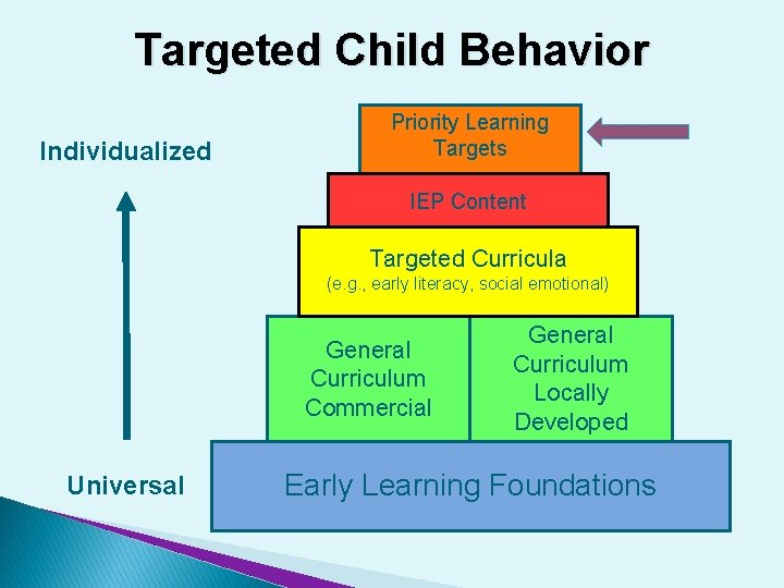 Targeted Child Behavior Individualized Priority Learning Targets IEP Content Targeted Curricula (e. g. ,