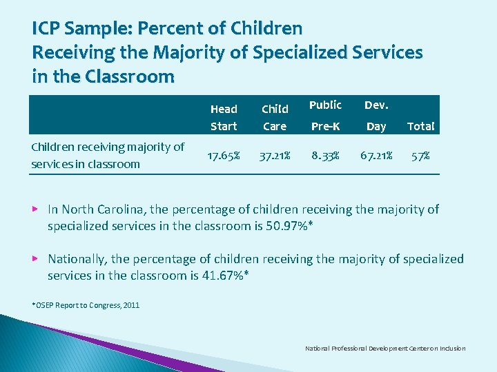 ICP Sample: Percent of Children Receiving the Majority of Specialized Services in the Classroom