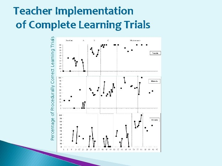 Percentage of Procedurally Correct Learning Trials Teacher Implementation of Complete Learning Trials