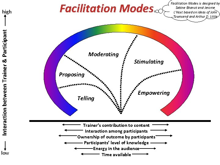 Interaction between Trainer & Participant high low Facilitation Modes Moderating Stimulating Proposing Telling Empowering