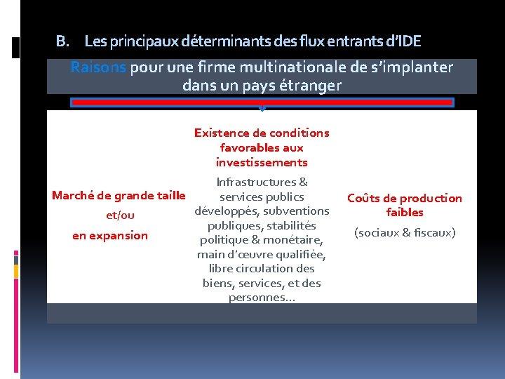 B. Les principaux déterminants des flux entrants d'IDE Raisons pour une firme multinationale de