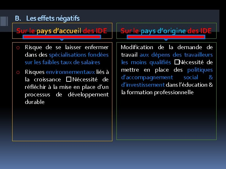 B. Les effets négatifs Sur le pays d'accueil des IDE Sur le pays d'origine