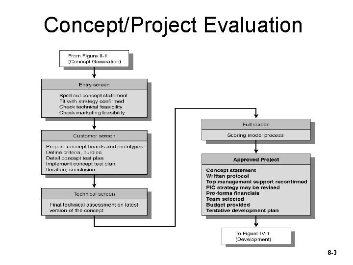 Concept/Project Evaluation 8 -3