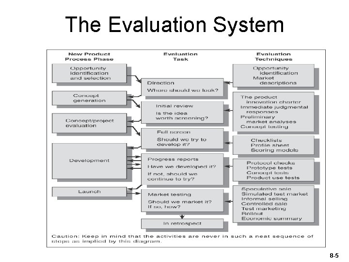 The Evaluation System 8 -5