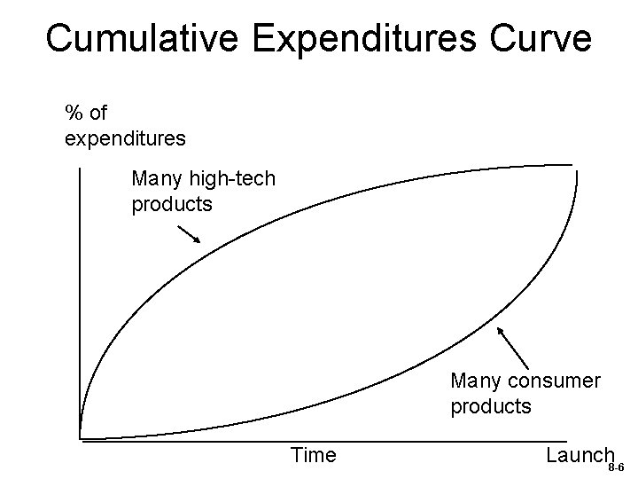 Cumulative Expenditures Curve % of expenditures Many high-tech products Many consumer products Time Launch