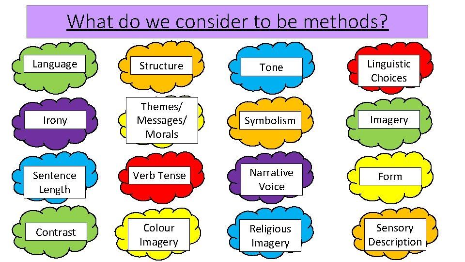 What do we consider to be methods? Language Structure Tone Linguistic Choices Irony Themes/