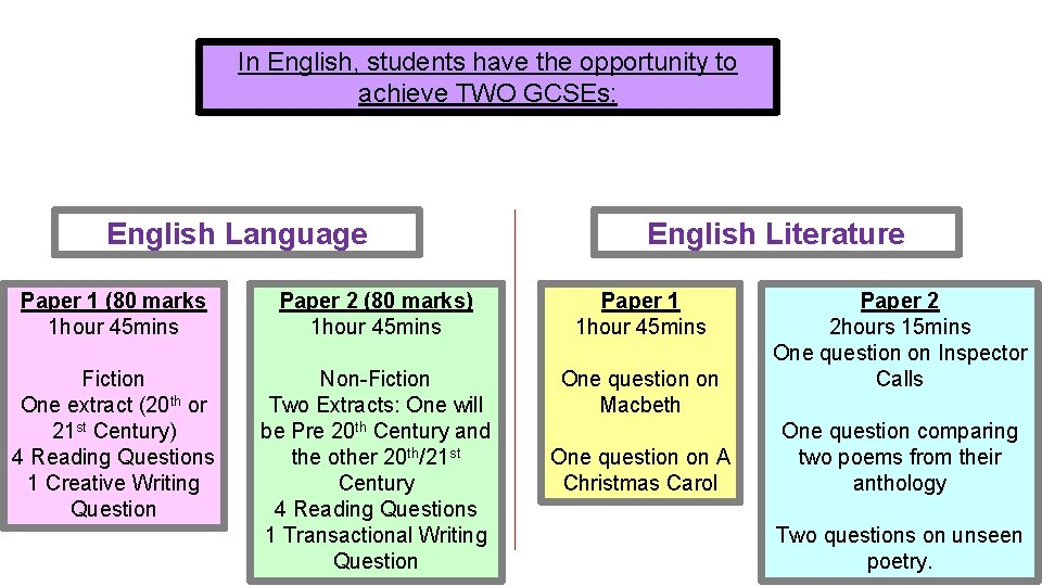 In English, students have the opportunity to achieve TWO GCSEs: English Language English Literature
