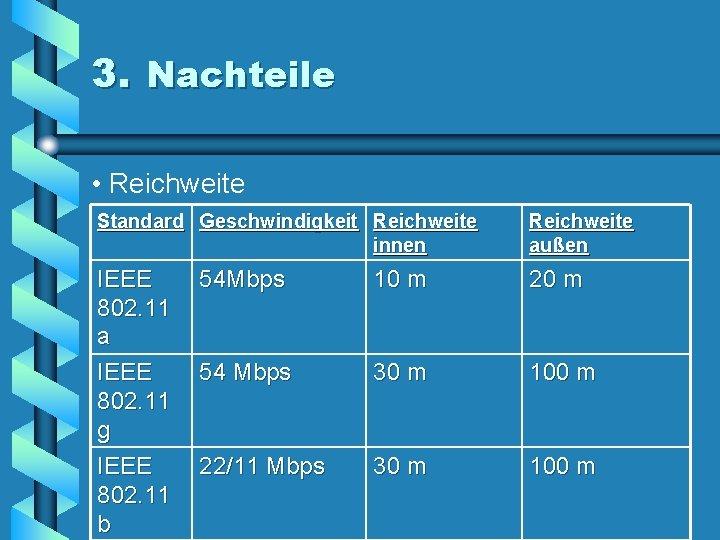 3. Nachteile • Reichweite Standard Geschwindigkeit Reichweite innen Reichweite außen IEEE 802. 11 a