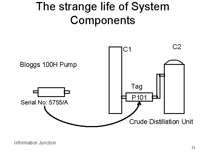 The strange life of System Components C 2 C 1 Bloggs 100 H Pump