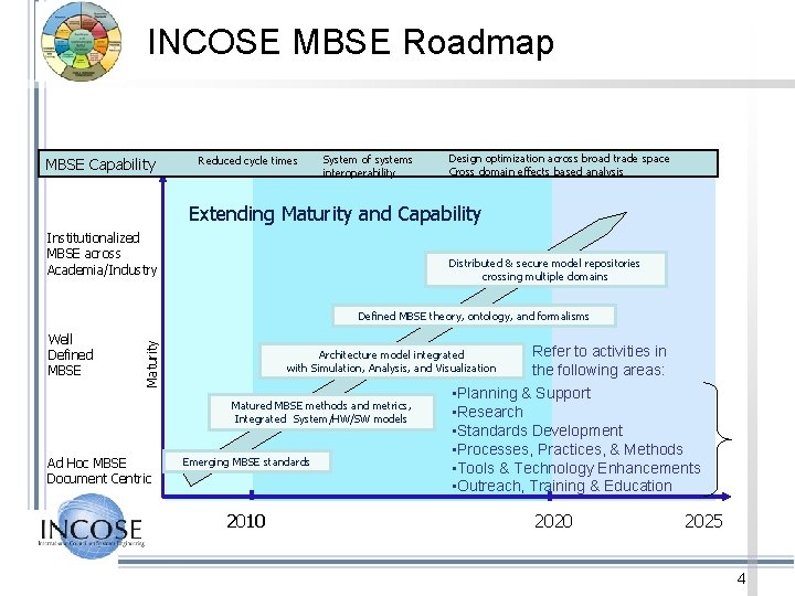 INCOSE MBSE Roadmap MBSE Capability Reduced cycle times System of systems interoperability Design optimization