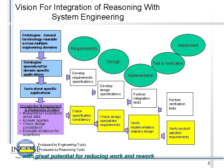 Vision For Integration of Reasoning With System Engineering Ontologies - General terminology reusable across