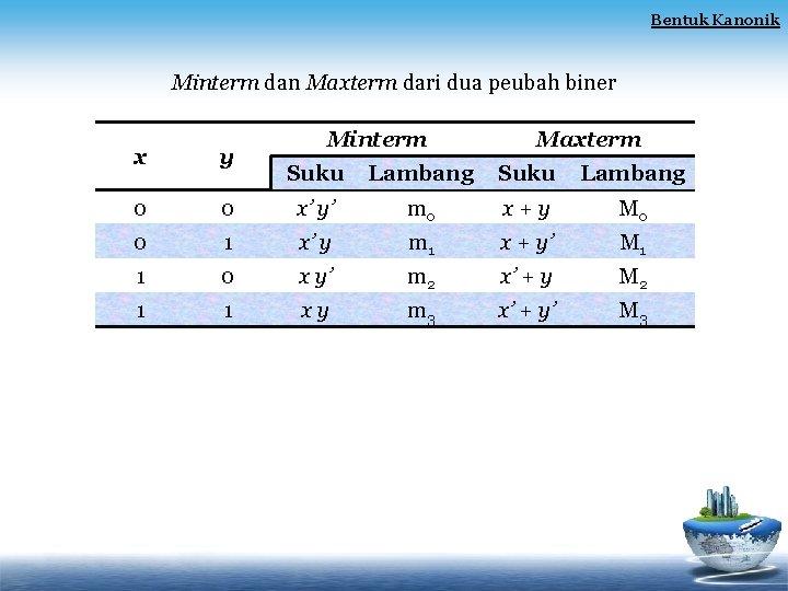 Bentuk Kanonik Minterm dan Maxterm dari dua peubah biner x y 0 Minterm Maxterm