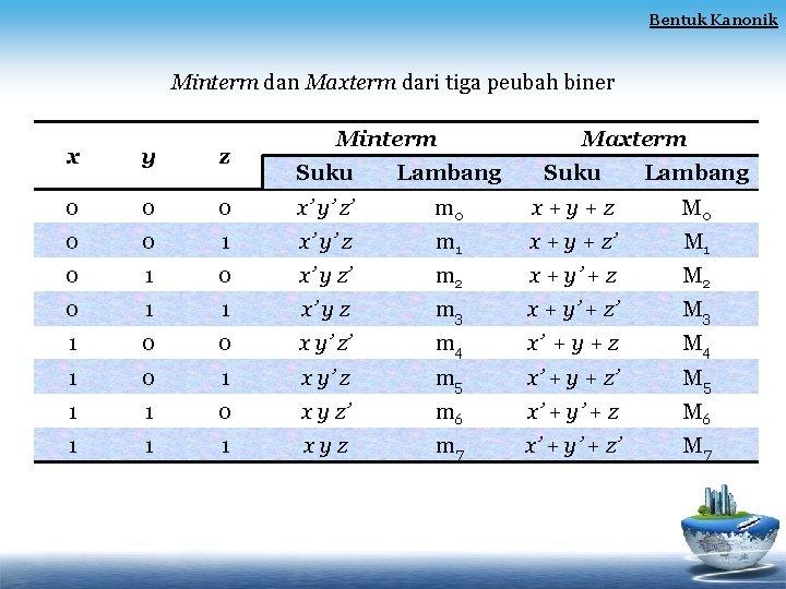 Bentuk Kanonik Minterm dan Maxterm dari tiga peubah biner x y z 0 0