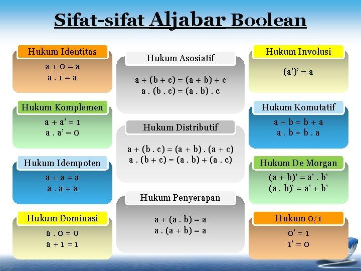 Sifat-sifat Aljabar Boolean Hukum Identitas a+0=a a. 1=a Hukum Asosiatif a + (b +