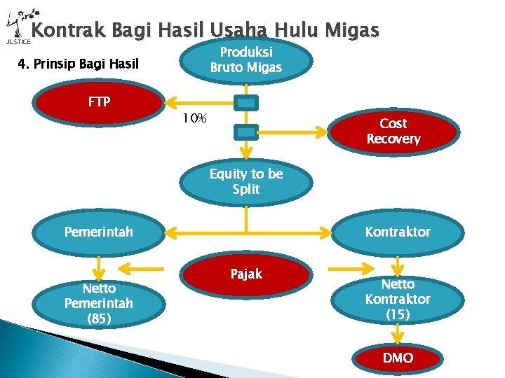Kontrak Bagi Hasil Usaha Hulu Migas Produksi Bruto Migas 4. Prinsip Bagi Hasil FTP